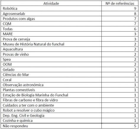 tabela I inq ciencia mercado