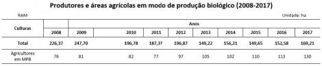 agricultura biologica produtores e areas 2008 2017 tabela