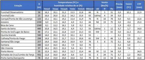 apuramentos meteorologicos1.1