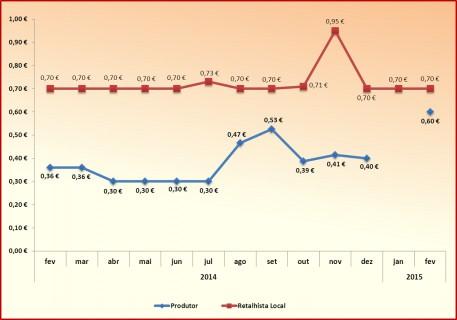 graf 1.1
